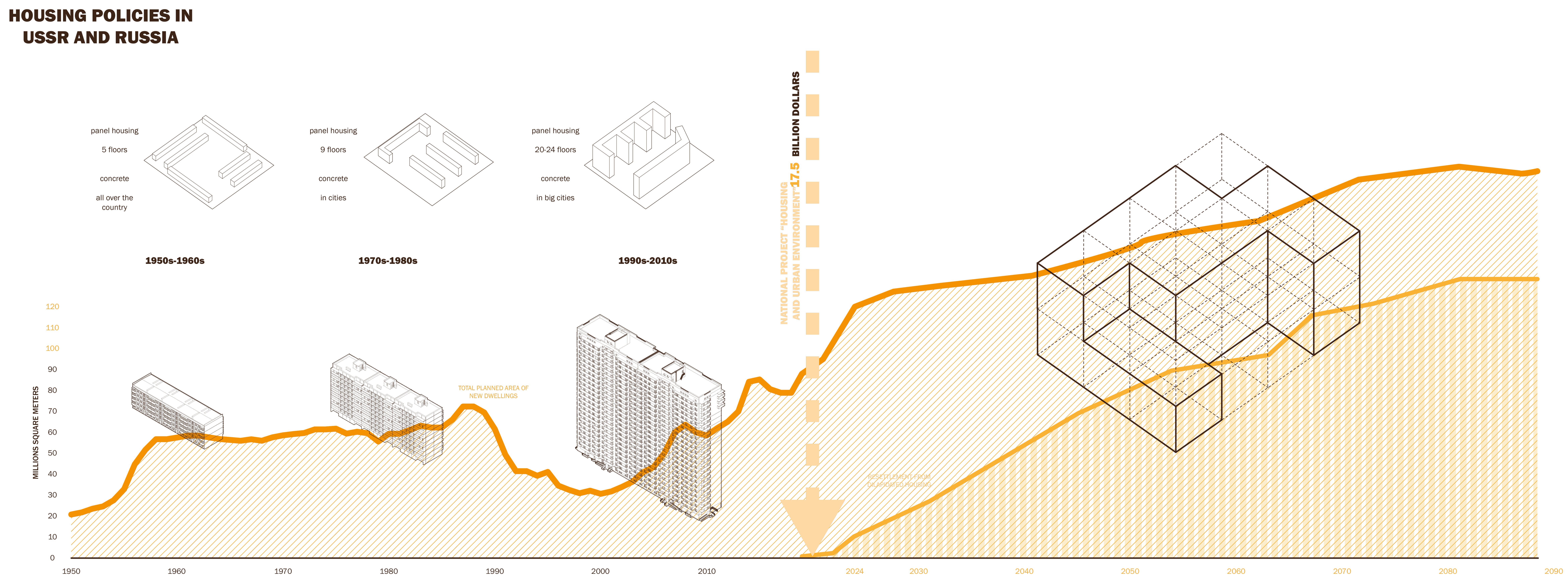 3_Housing-policies-in-Russia