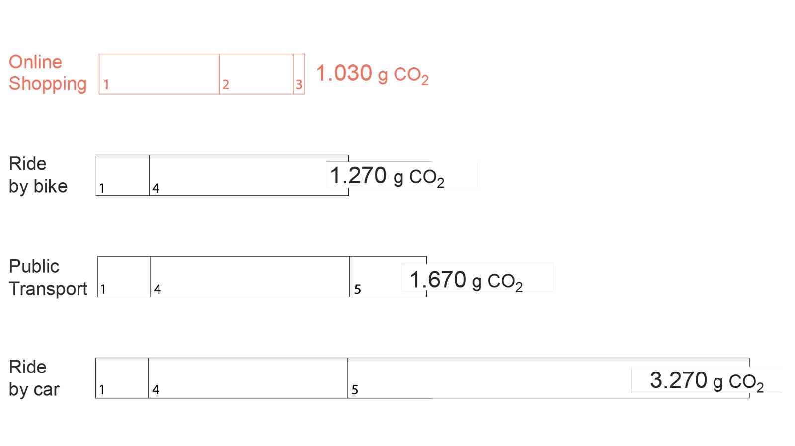 Diagramm_CO2_ausstoß