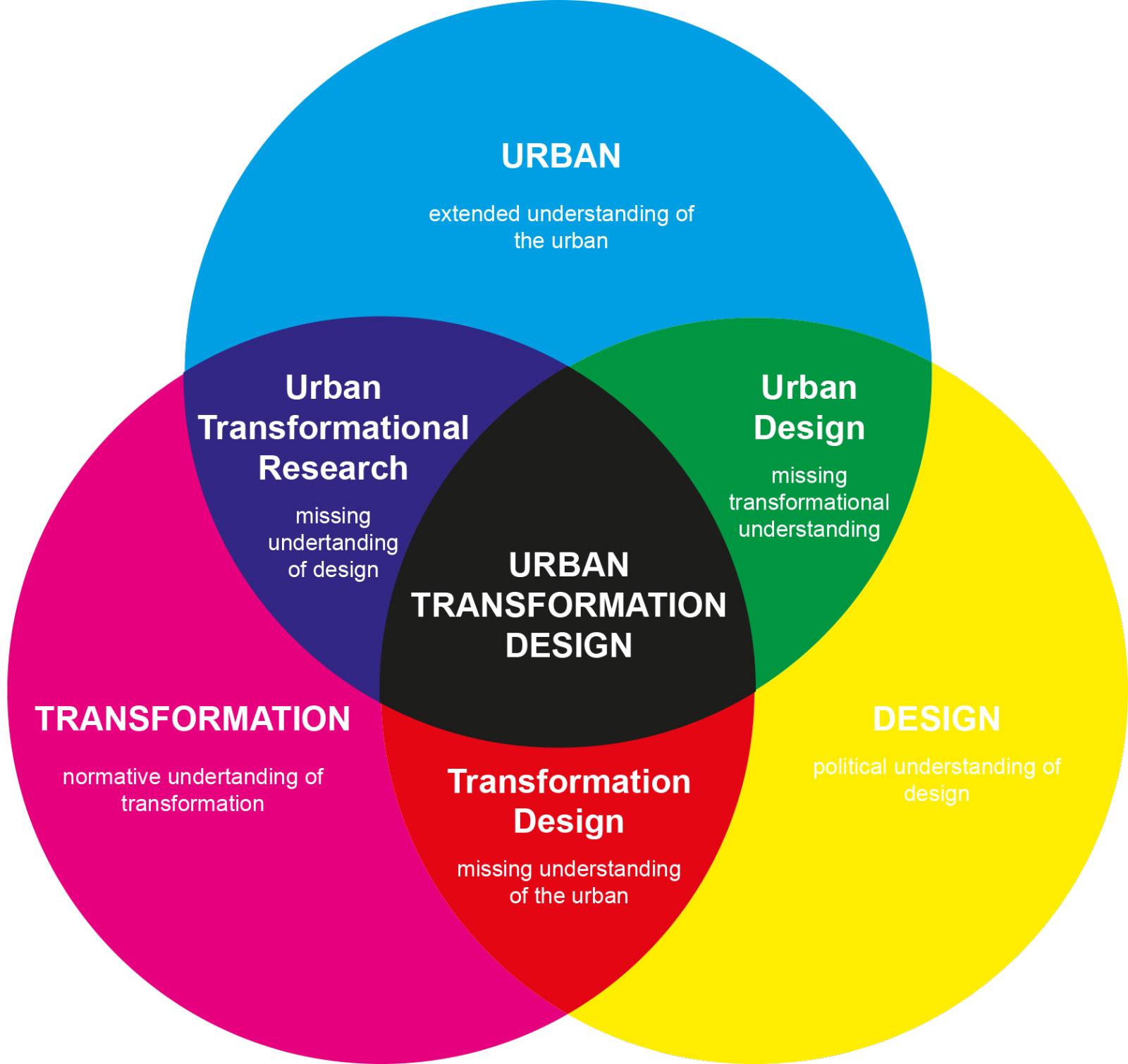 Urban Transformation Design