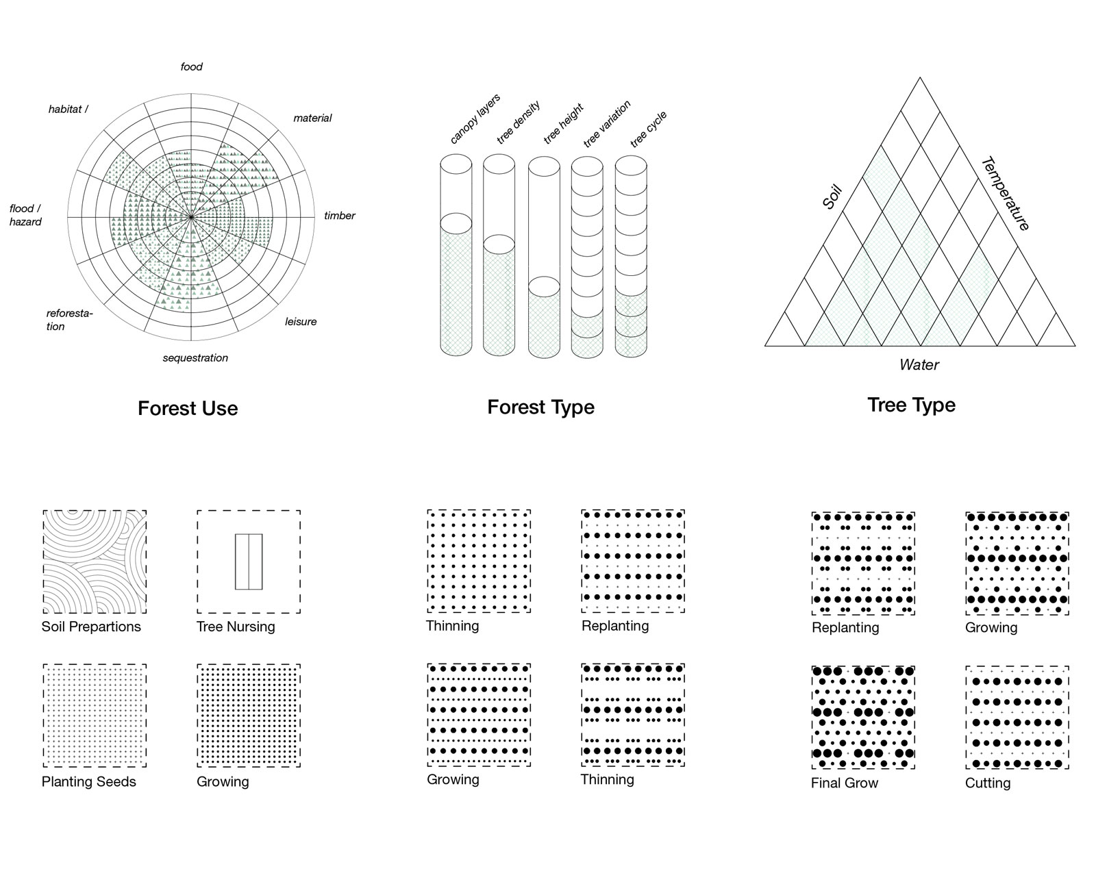 fig-17_Forest-use-and-growing-patterns